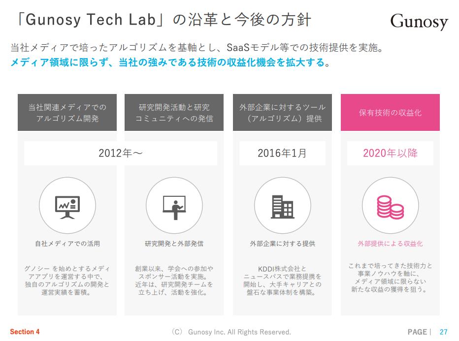 Gunosy Tech Lab 戦略ロードマップ