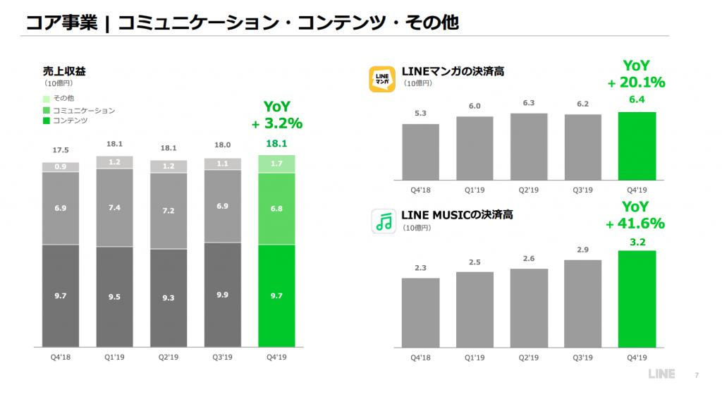 LINEコンテンツ・コミュニケーション事業業績