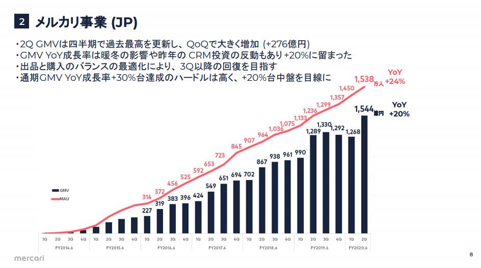メルカリJP売上高推移