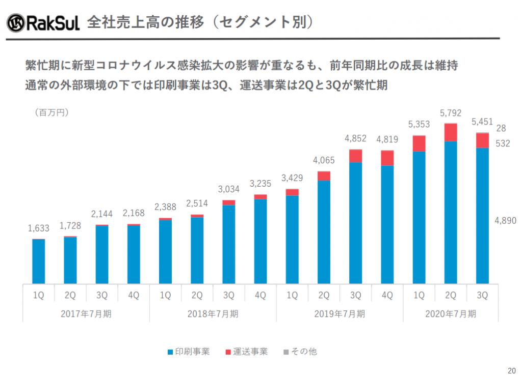 ラクスル(セグメント別(全社売上高の推移