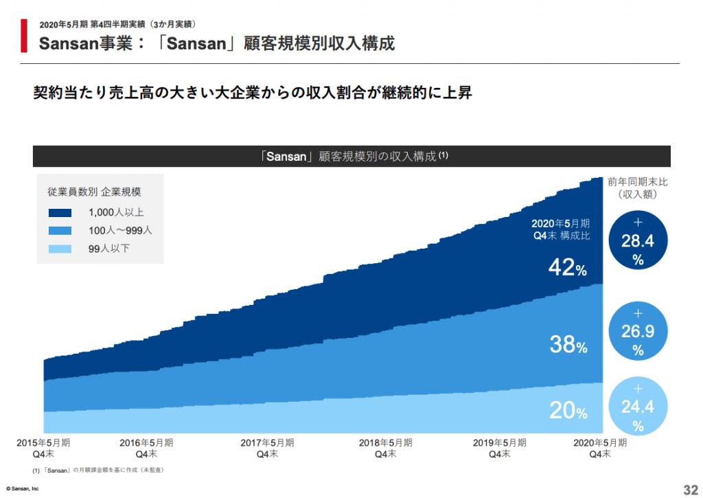 Sansan事業:「Sansan」顧客規模別収入構成