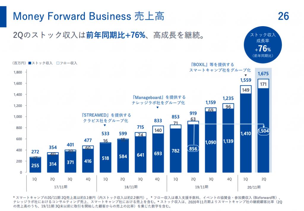 Money Forward Business 売上高
