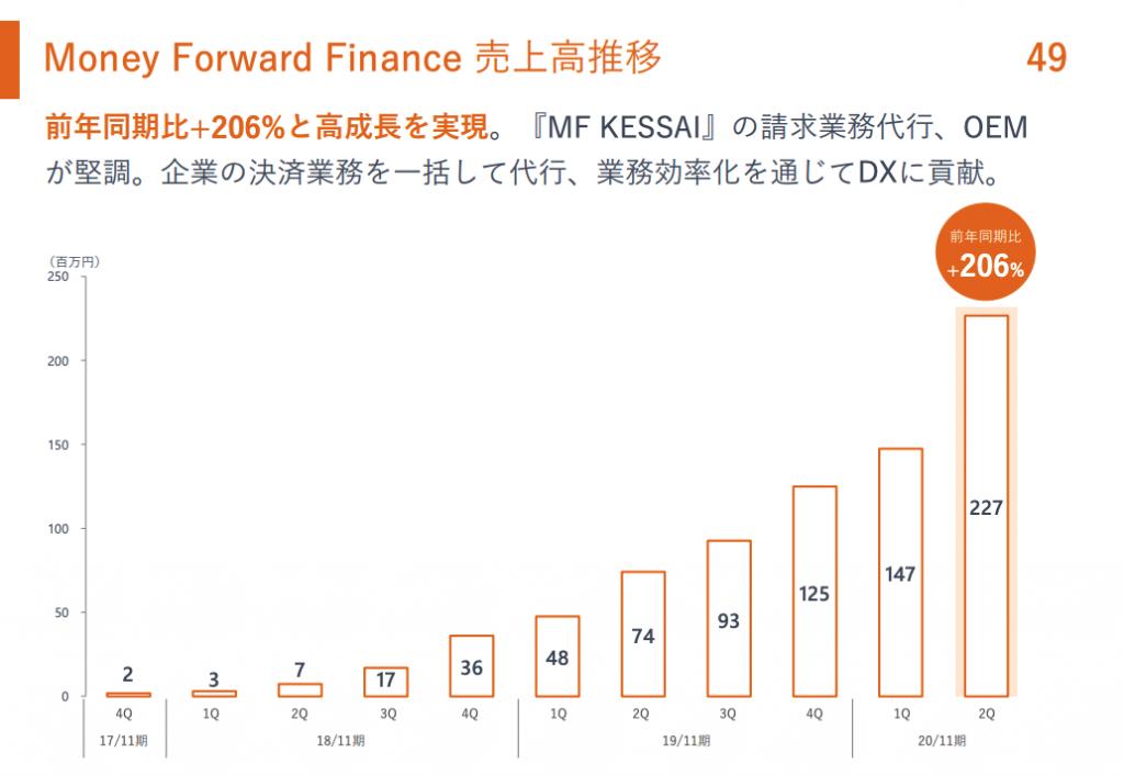 Money Forward Finance 売上高推移