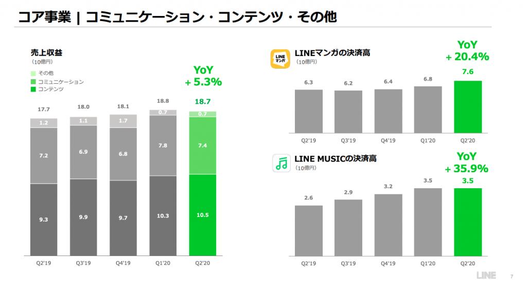 LINE:コア事業(コミュニケーション・コンテンツ)