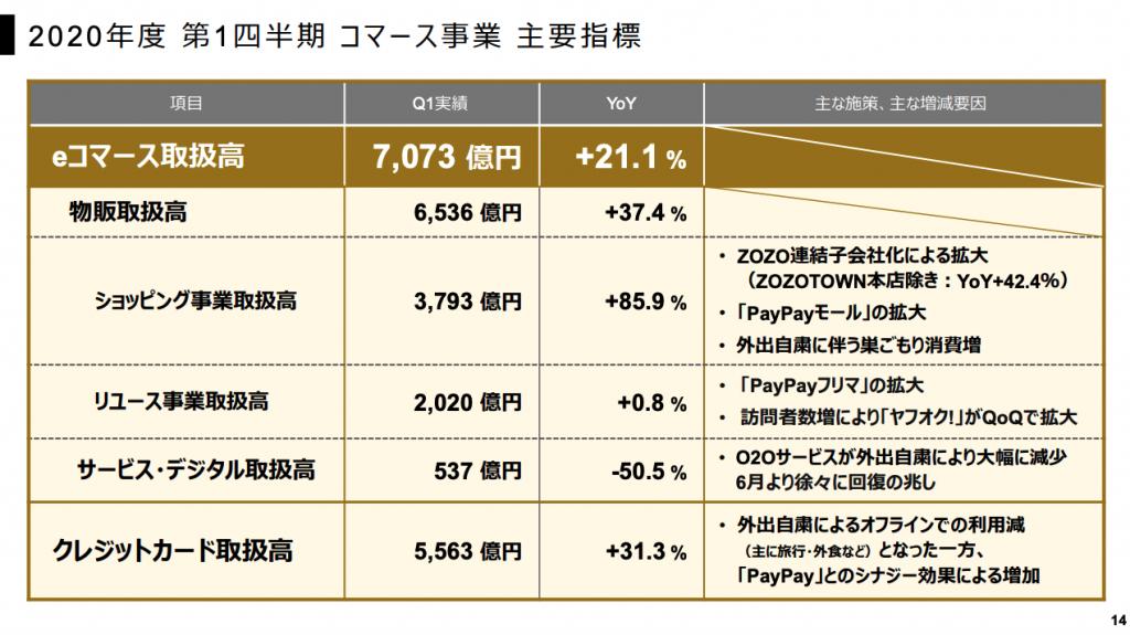 ヤフー:2020年度第1四半期コマース事業主要指標