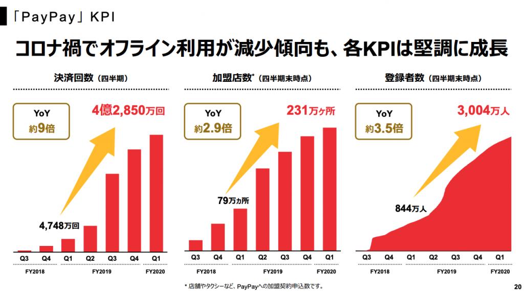 「PayPay 」 KPI