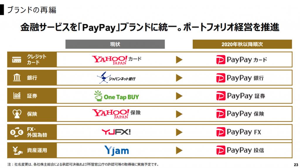 ヤフー:Z financial ブランド再編