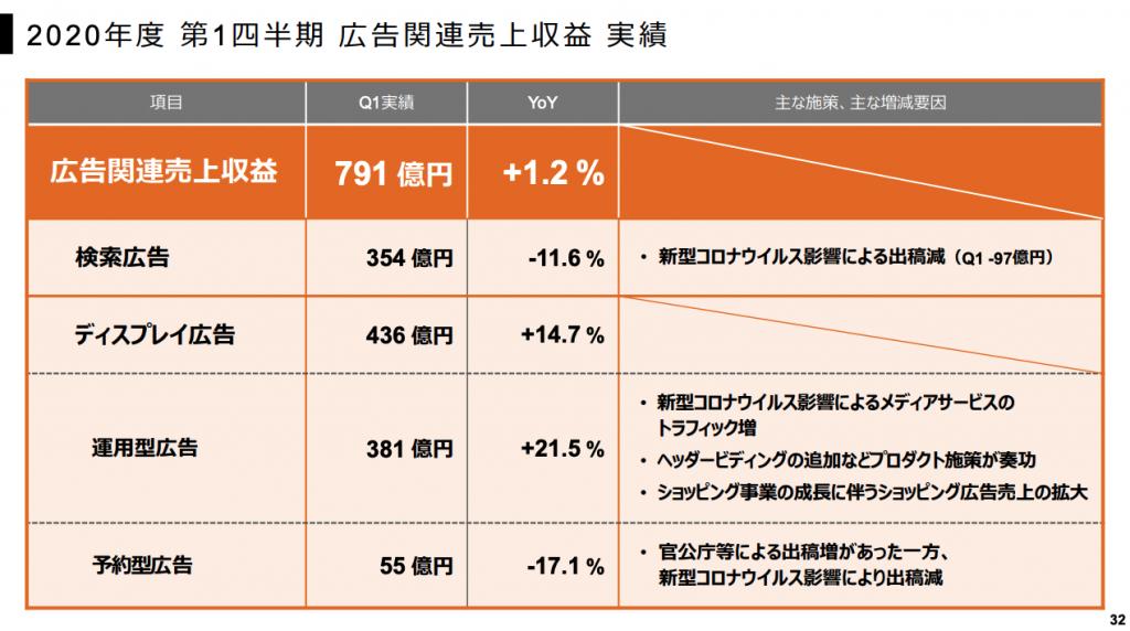 ヤフー:2020年度第1四半期広告関連売上収益実績