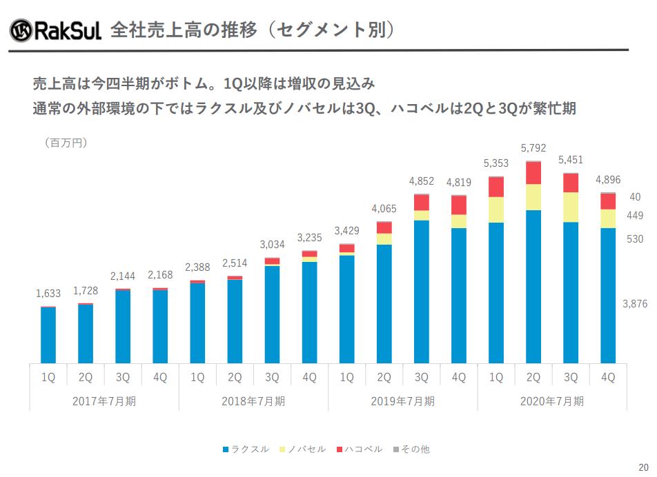 ラクスル:セグメント別全社売上高の推移