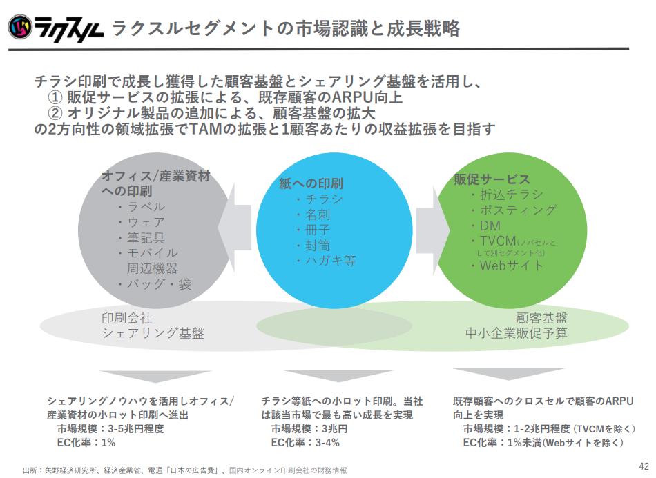 ラクスルセグメントの市場認識と成長戦略