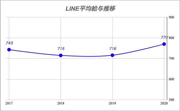 LINE平均給与推移