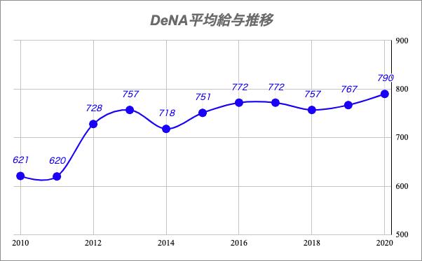 DeNA平均給与推移
