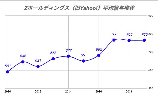 Zホールディングス(旧Yahoo!)平均給与推移