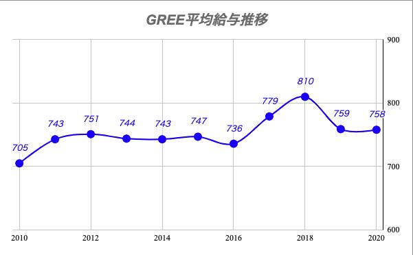 GREE平均給与推移
