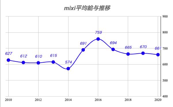 mixi平均給与推移