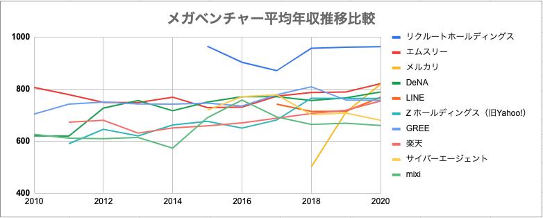 メガベンチャー平均年収推移比較