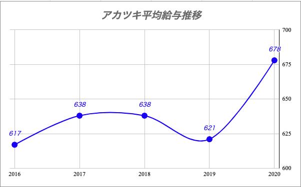 アカツキ平均給与推移