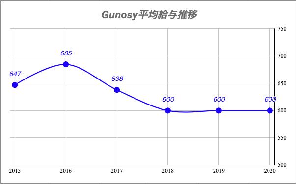 Gunosy平均給与推移