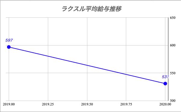 ラクスル平均給与推移