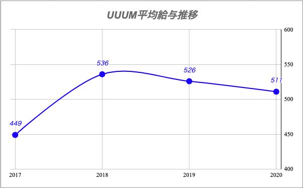 UUUM平均給与推移