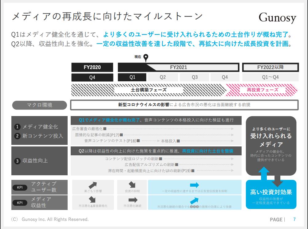 Gunosy:メディアの再成長に向けたマイルストーン