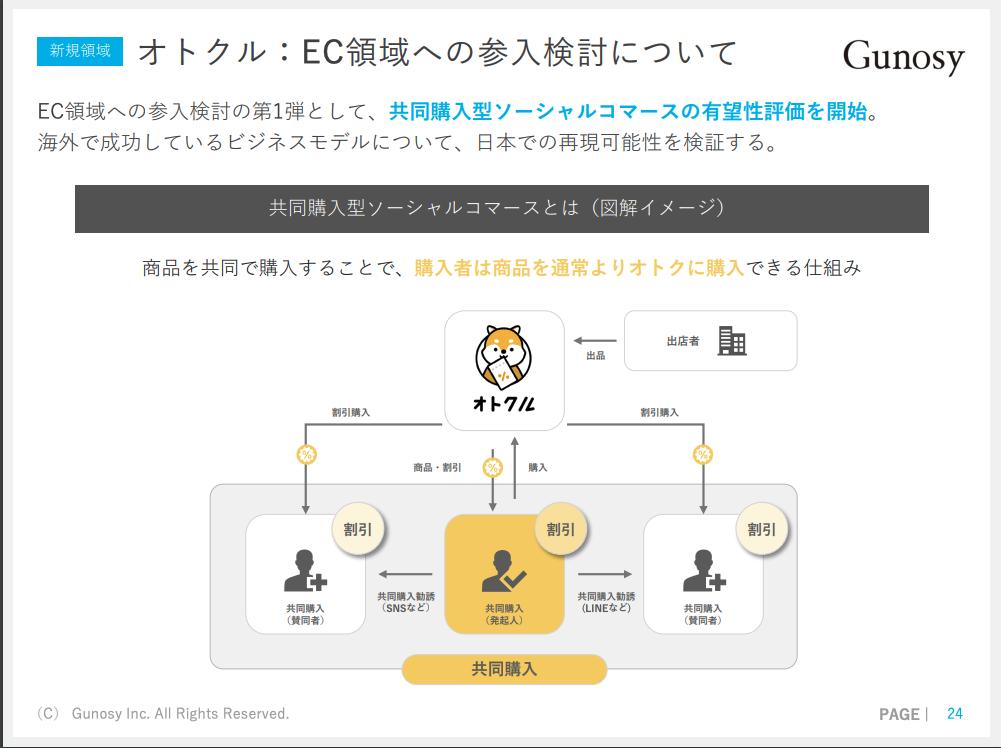 Gunosy:オトクル:EC領域への参入検討について