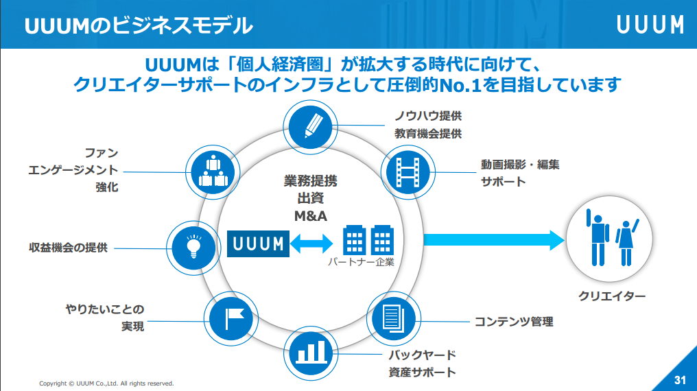 UUUMのビジネスモデル