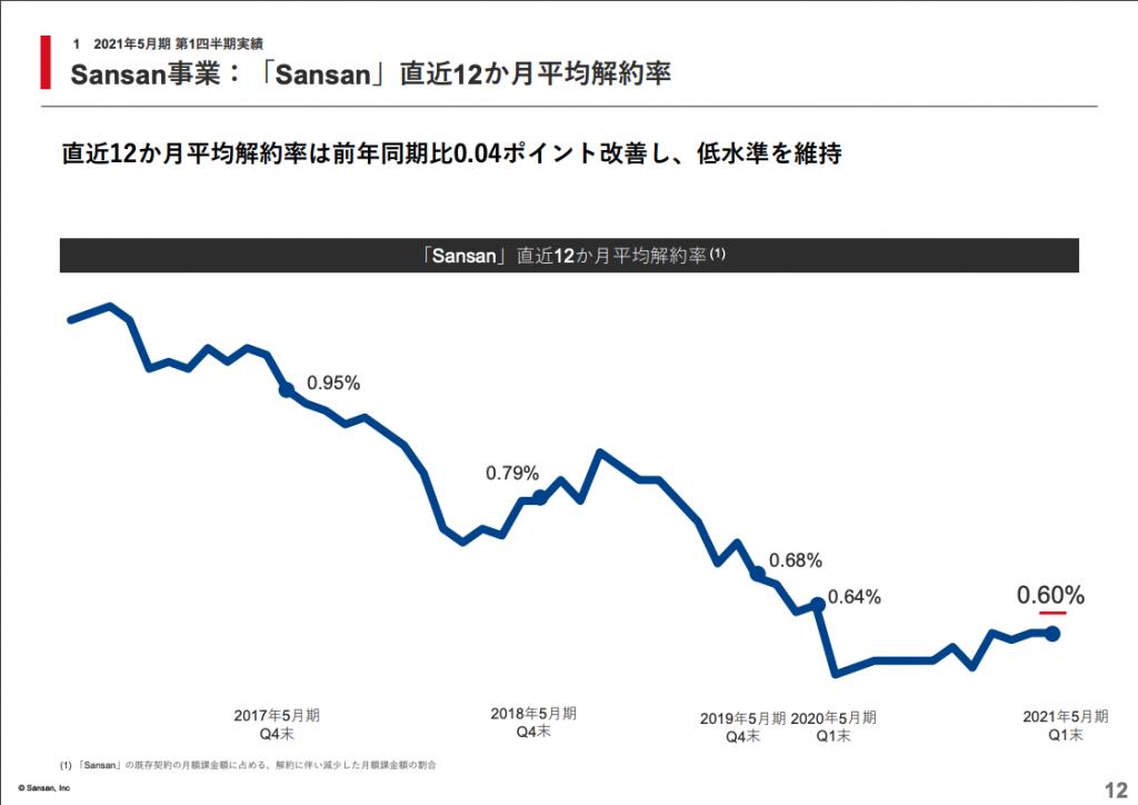Sansan事業:「Sansan」直近12か月平均解約率