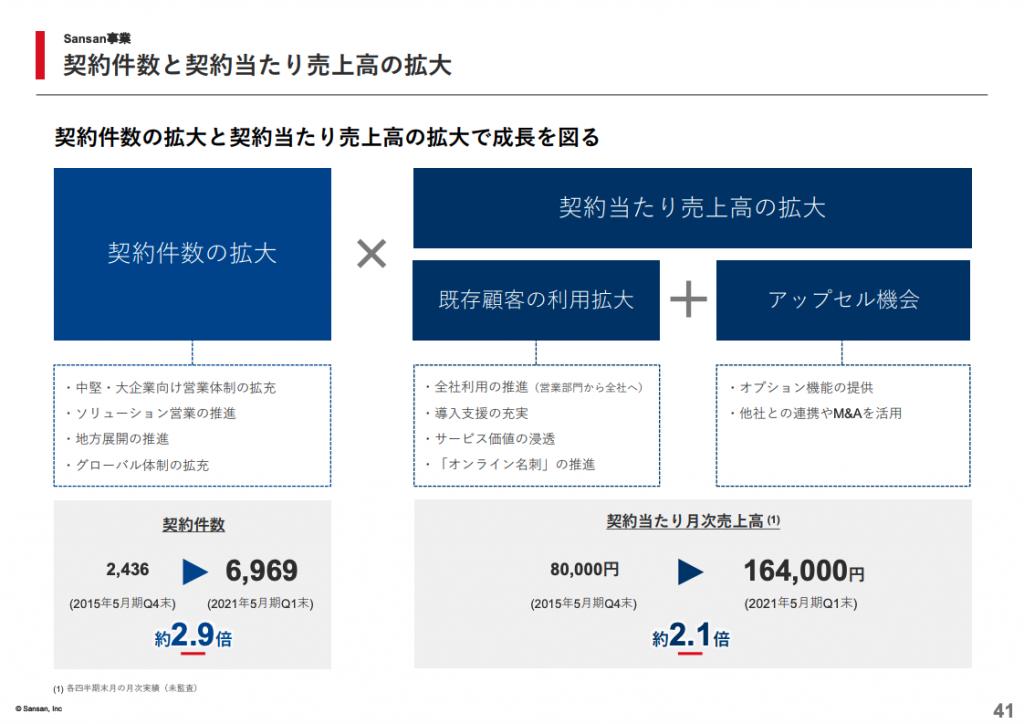 sansan:契約件数と契約当たり売上高の拡大