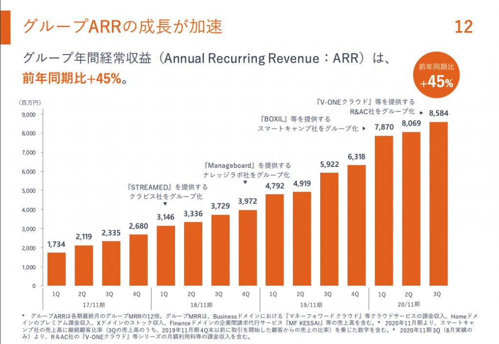 グループARRの成長が加速
