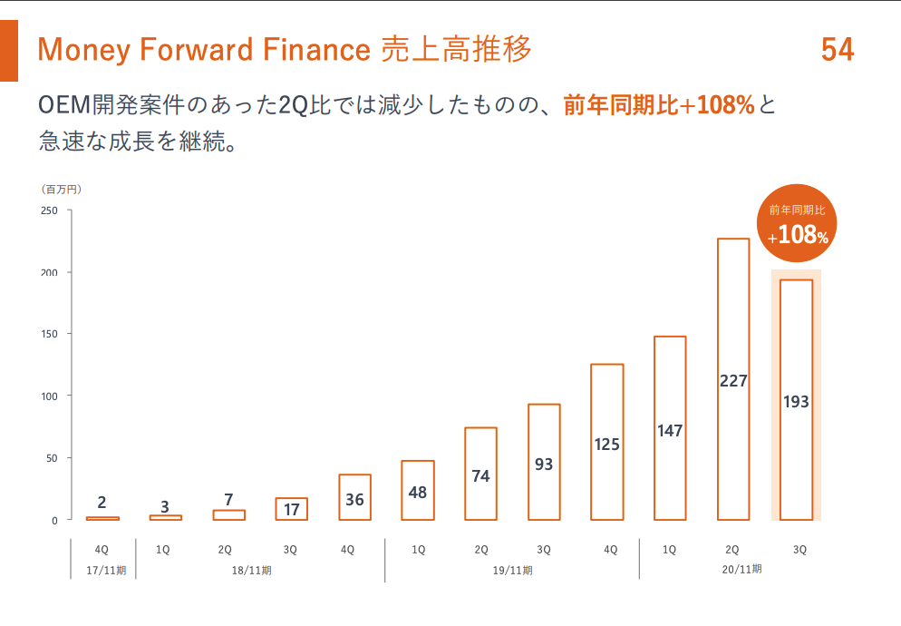 マネーフォワード:Money Forward Finance 売上高推移