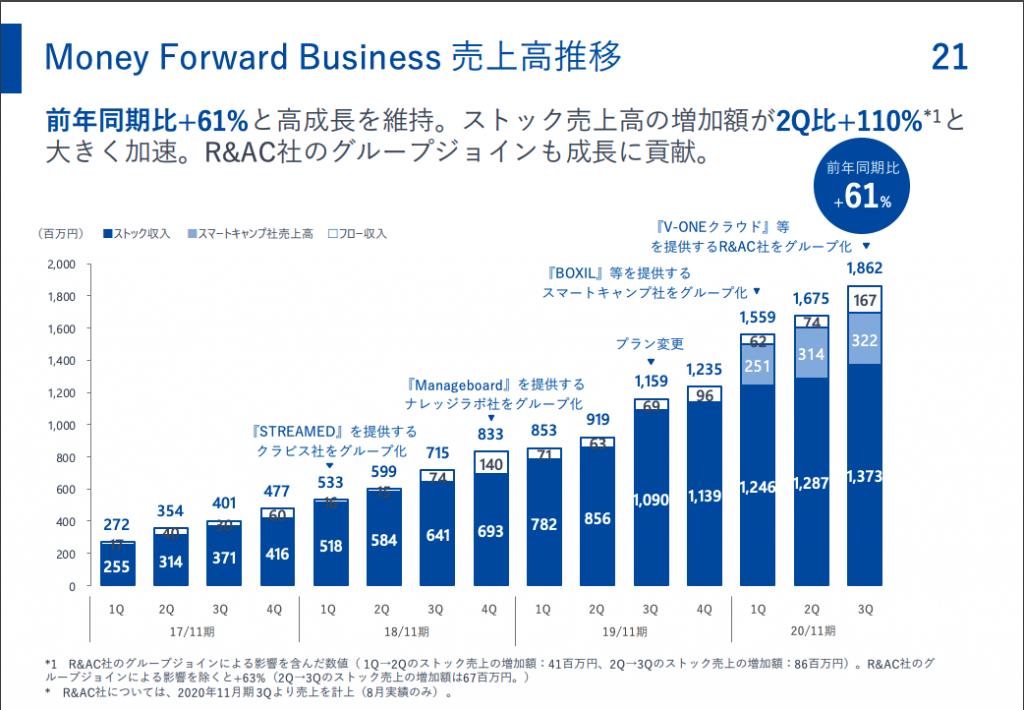 マネーフォワード:Money Forward Business 売上高推移