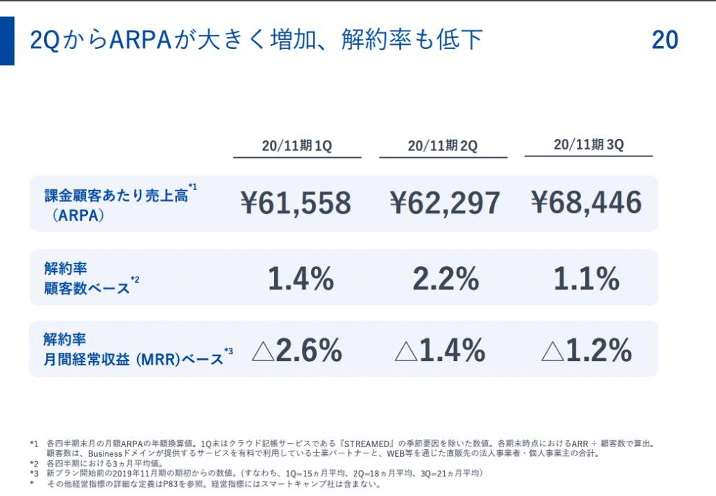 マネーフォワード:2QからARPAが大きく増加、解約率も低下