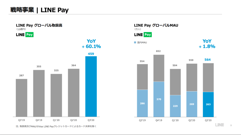 LINE pay 事業業績