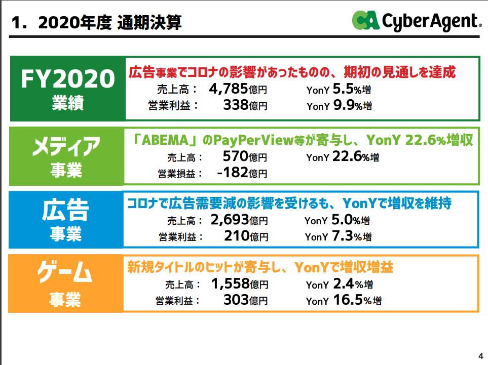 サイバーエージェント:2020年度 通期決算