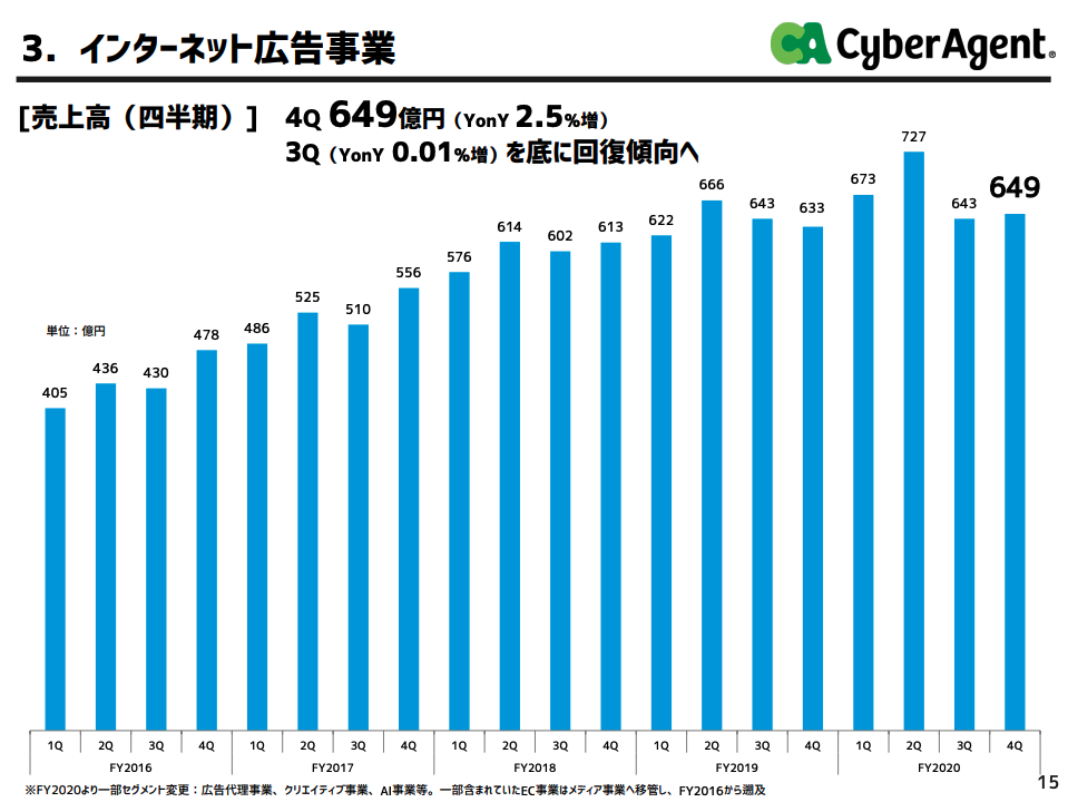 サイバーエージェント:インターネット広告事業業績