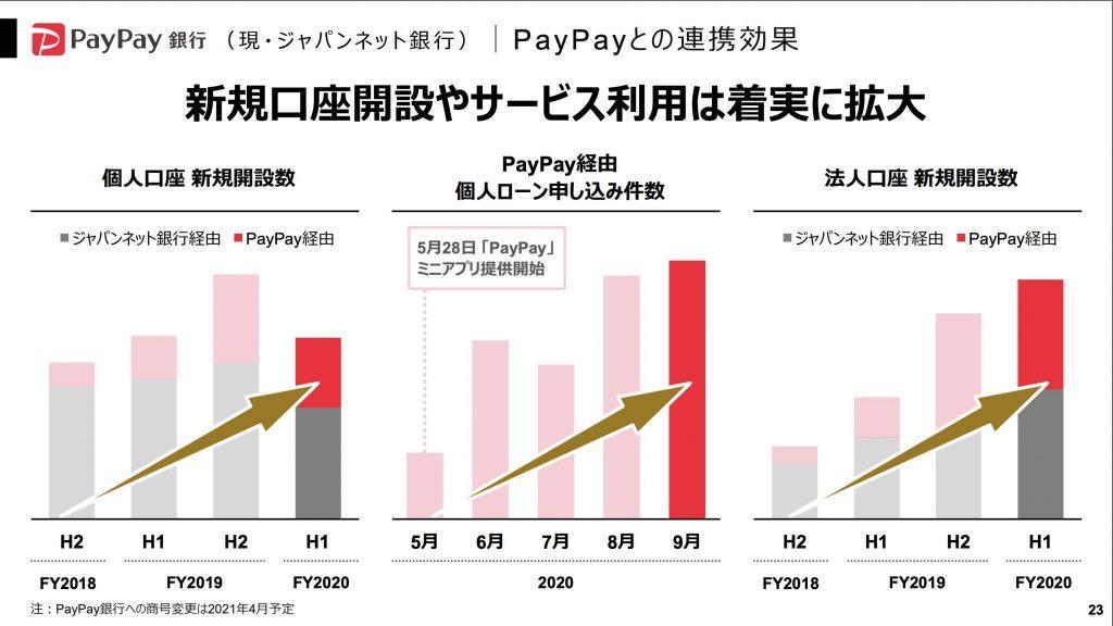 ジャパンネット銀行:PayPayとの連携効果