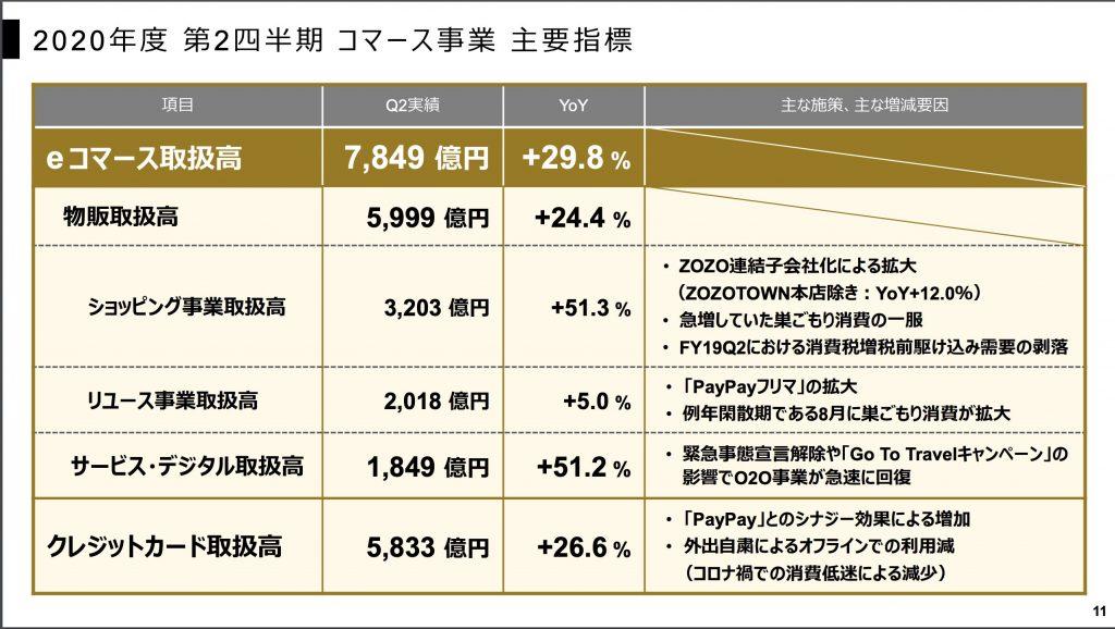 Yahoo:コマース事業業績