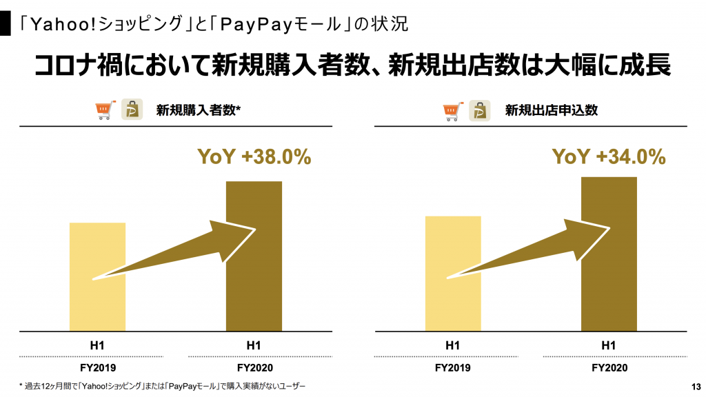 Yahoo:「Yahoo!シ ョ ッ ピング 」と 「PayPayモール 」の状況