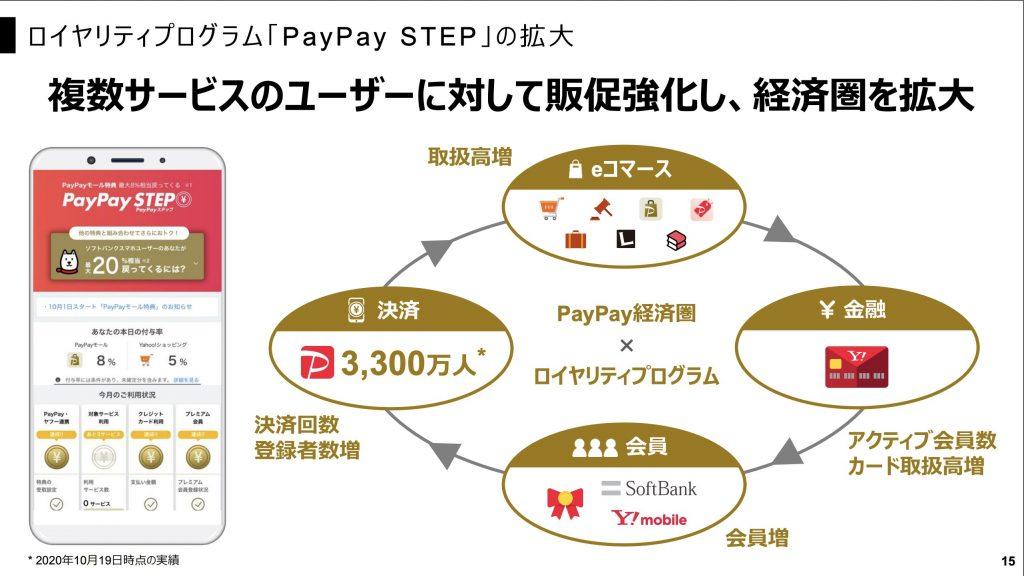 ロ イヤ リテ ィ プ ログラム 「PayPay STEP」の拡大