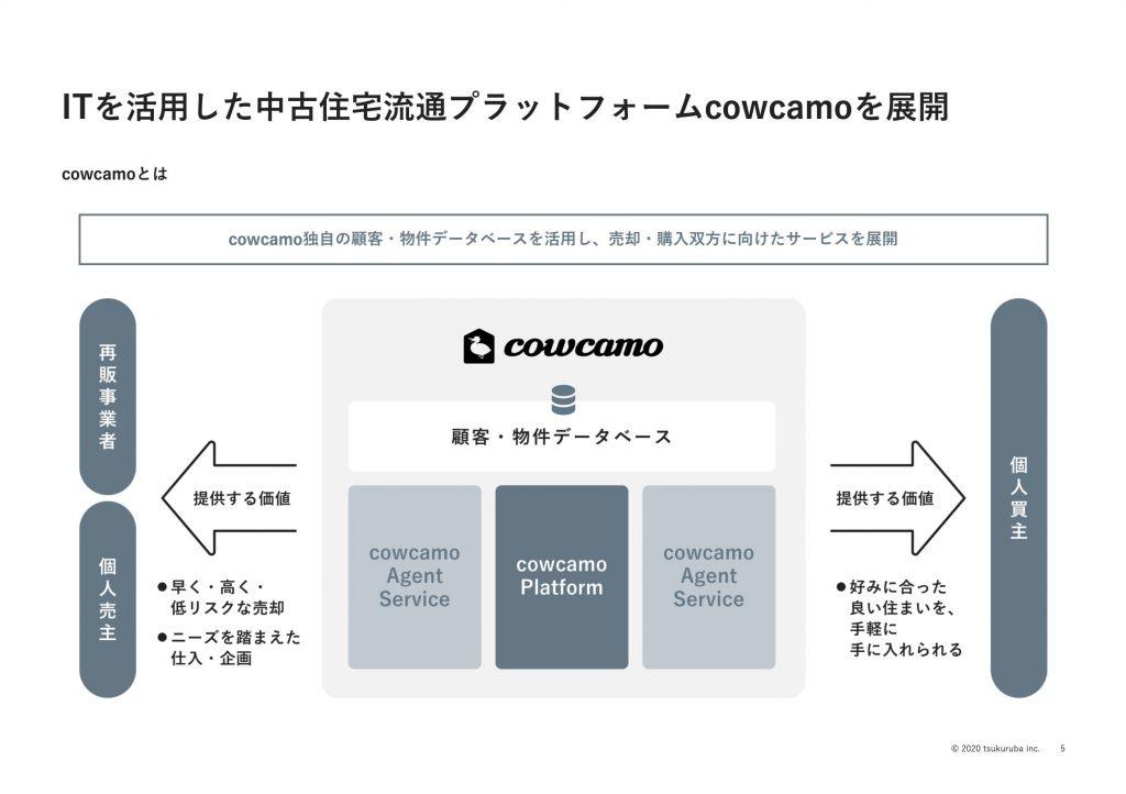 ツクルバ:ITを活用した中古住宅流通プラットフォームcowcamoを展開