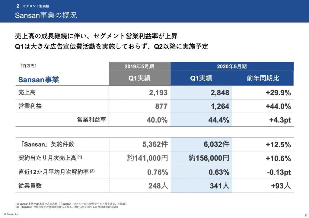 sansan事業:2020年第1四半期