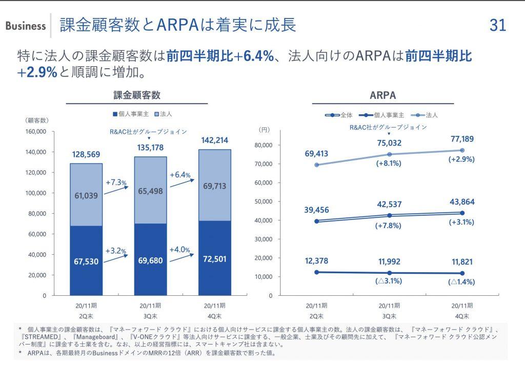 マネーフォワードbusiness:課金顧客数とARPA