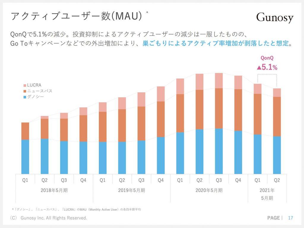 グノシー:アクティブユーザー数(MAU)