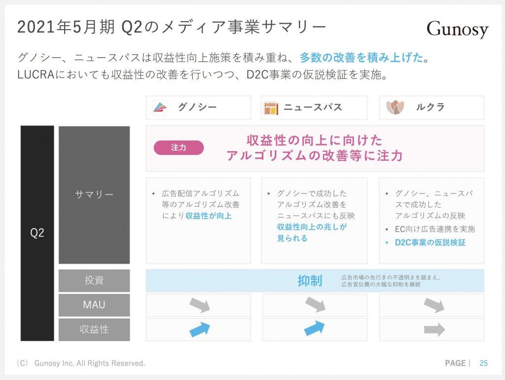 グノシー:2021年5月期 Q2のメディア事業サマリー