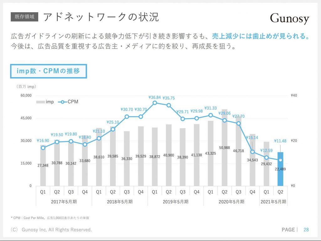 グノシー:アドネットワーク事業業績