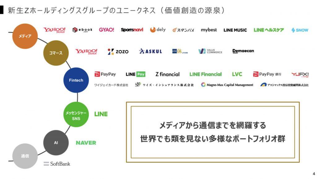 ZホールディングスとLINEの経営統合:事業ポートフォリオ
