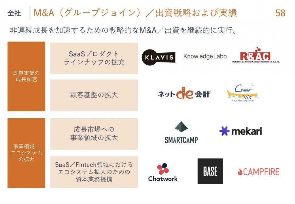 マネーフォワード:M&A(グループジョイン)/出資戦略および実績