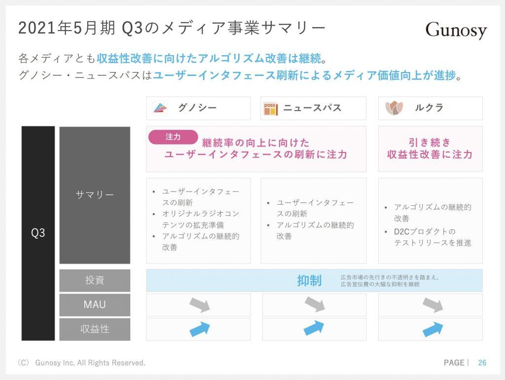Gunosy:2021年5月期 Q3のメディア事業サマリー