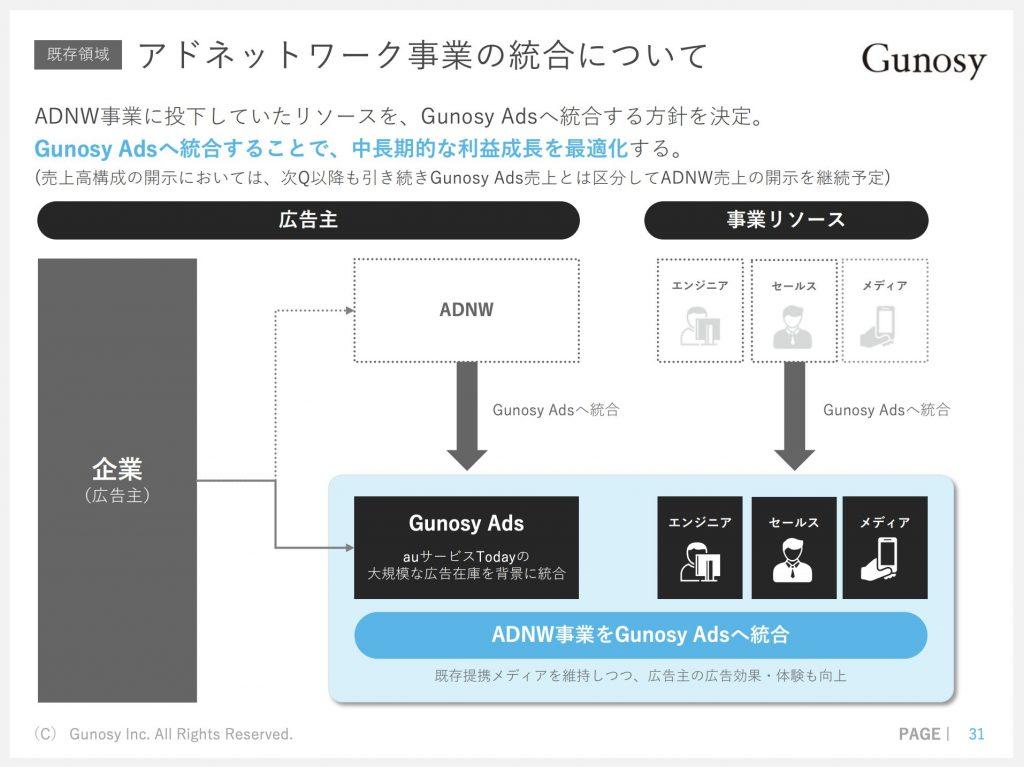 Gunosy:アドネットワーク事業の統合について